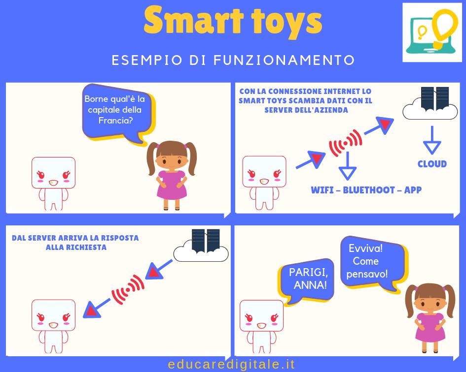 Smart toys come funziona la connessione ad internet